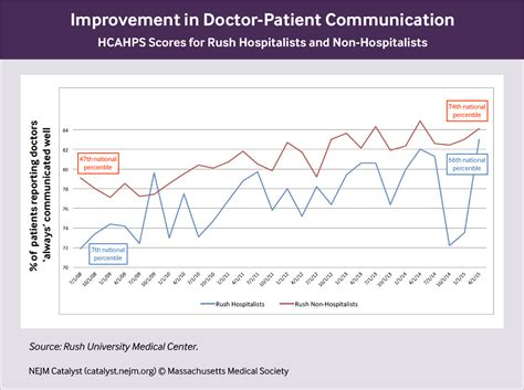 how we improved hospitalist patient communication