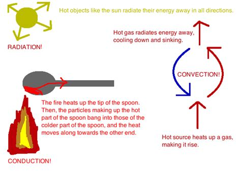 conduction exles in everyday life www imgkid com