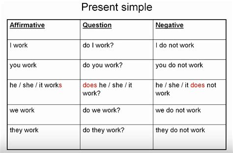 write the pattern of simple present tense grammar present simple tense