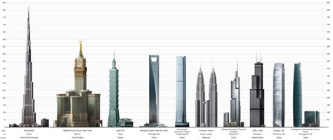Top 7 Buildings by With Best Of All Things Top 10 Tallest Buildings In
