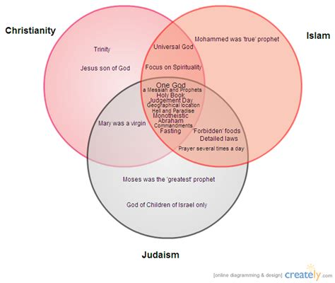 venn diagram of judaism christianity and islam venn diagram of christianity islam and judaism gallery