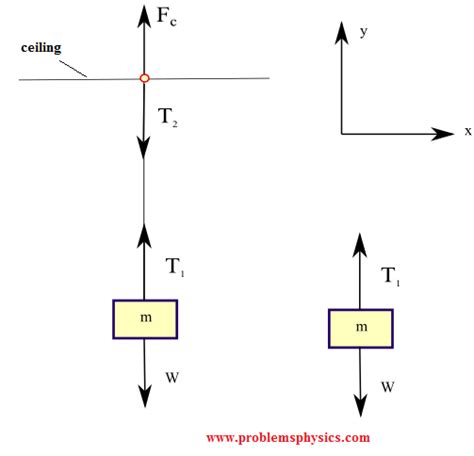 tension free diagram tension string forces problems with solutions