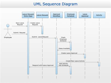 microsoft visio sequence diagram uml sequence diagram in visio best free home design