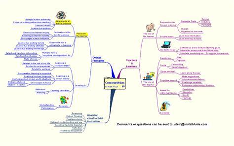 Mind Map Essay by Argumentative Essay Mind Mapping Writing Lab Www Alabrisa