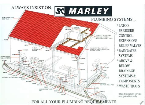 Marley Plumbing by Marley Pipe Systems Product Information