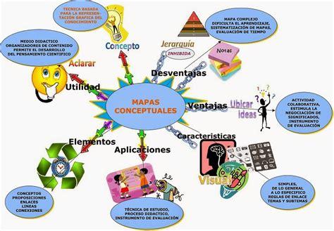 imagenes de organizadores mentales mapas mentales como estrategia de estudio caracteristicas