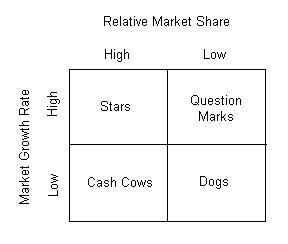boston matrix adalah klinik pemasaran perancangan stategik membentuk porfolio