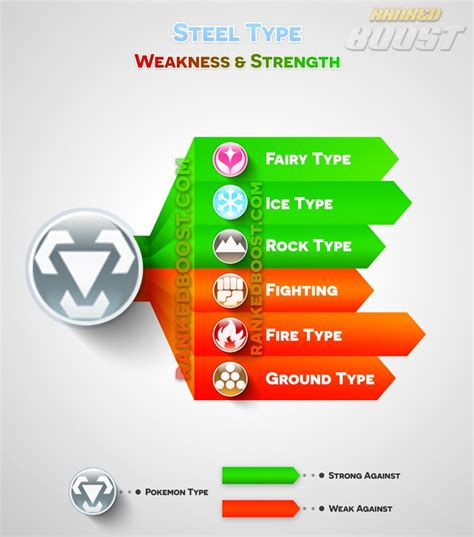 types of steel chart go type chart go weakness strengths