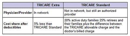 eye glasses and tricare prime coverage glass