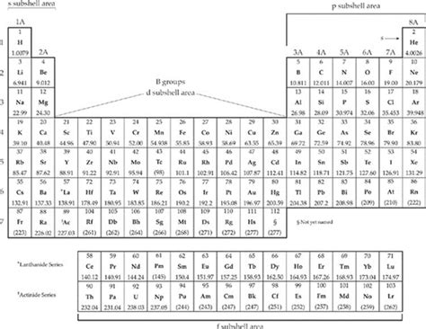 atoms bonding and the periodic periodic of elements test gallery periodic