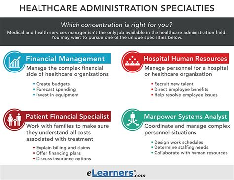 Healthcare Administrator Description by What Is Healthcare Administration In 2018 Elearners