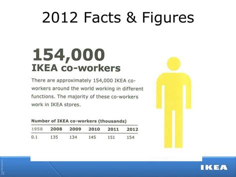 ikea facts ppt at ikea we are an equal opportunity employer and we