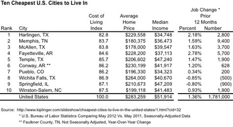 cheapest cities to live in usa another top 10 list cheapest u s cities to live in stewart
