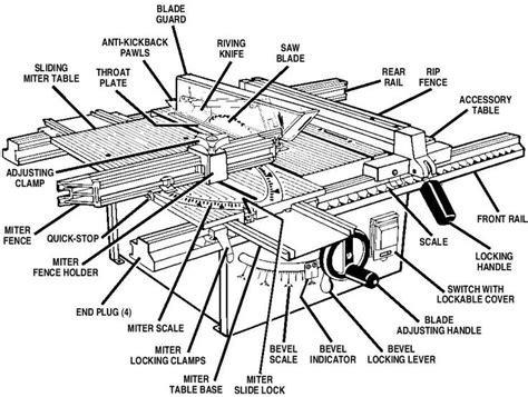 Ryobi Table Saw Manual by Ryobi Table Saw Bt3000 User S Manual Tool I Want