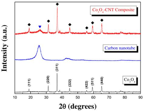xrd pattern of carbon nanotube figure 2 carbon nanotube co3o4 composite for air electrode