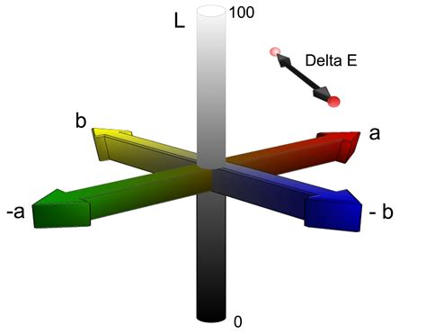 delta e a key to understanding lightfastness readings just paint
