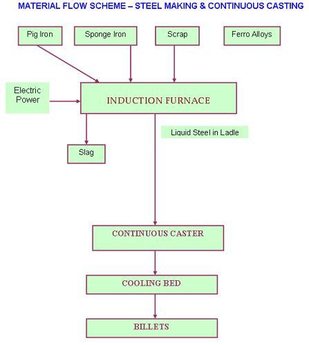 iron process flowchart steel process flowchart create a flowchart