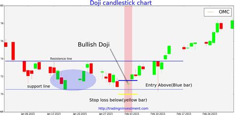 stock pattern doji magic doji or myth and how to use doji for stock trading