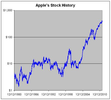apple stock price apple stock quote gallery wallpapersin4k net