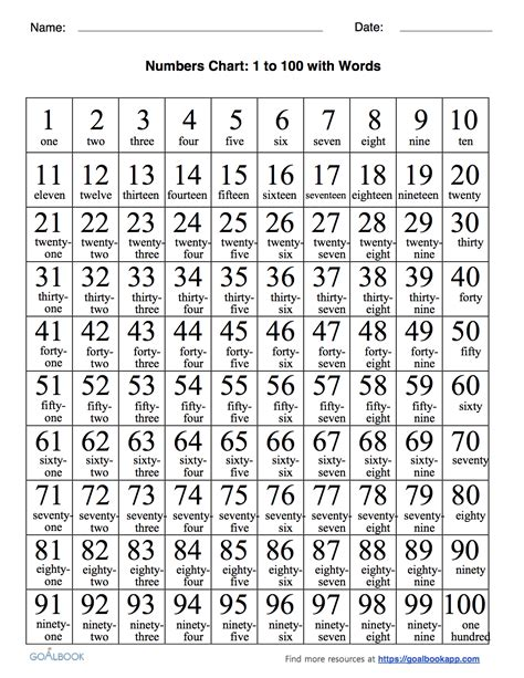 printable numbers in words 1 to 100 number words chart gallery