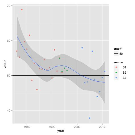 ggplot theme legend label r add a horizontal line to plot and legend in ggplot2