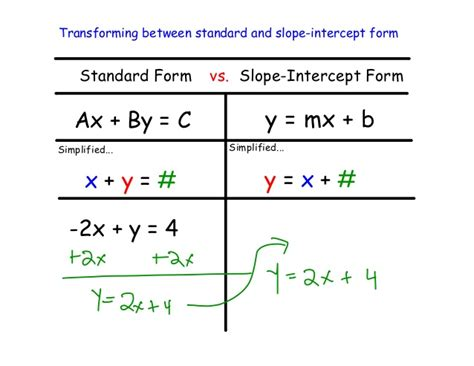 slope intercept form alg1 7 7 slope intercept form