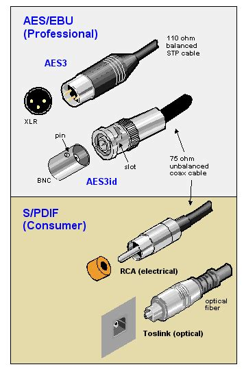 spdif out port s pdif definition from pc magazine encyclopedia