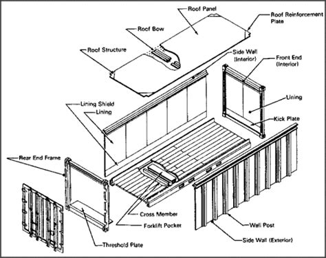 Bow Window Definition fm 55 17 chapter 15 container construction and inspection