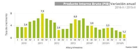 pib de colombia 2016 la econom 237 a colombiana creci 243 1 2 en el tercer trimestre