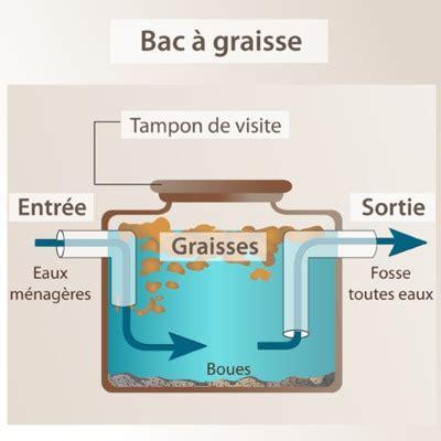 Bac à Graisse Obligatoire 2991 by Bac 224 Graisse Utilit 233 Et Fonctionnement Comprendrechoisir
