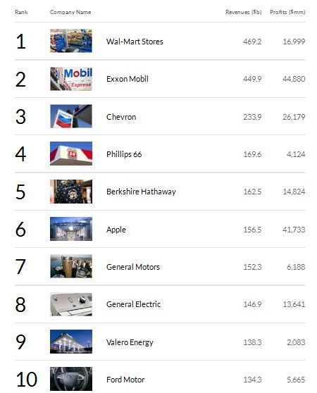 fortune 500 companies list apple climbs to sixth place on fortune 500 list while