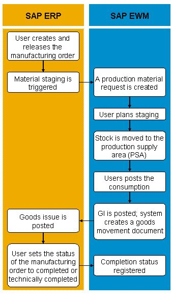 graphical warehouse layout in ewm staging of ewm parts sap documentation