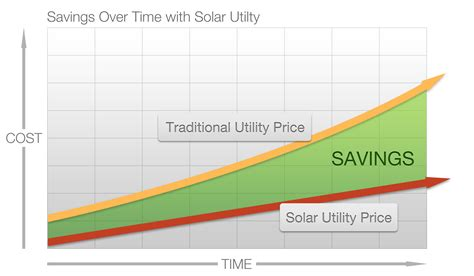 compare solar prices solar cost vs utility cost facts about solar energy