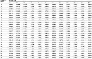 Discount Factor Table The Time Value Of Money E Travel Week