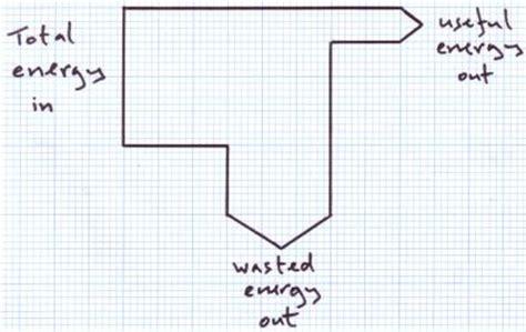 sankey diagram bitesize energy transfers efficiency conservation of energy