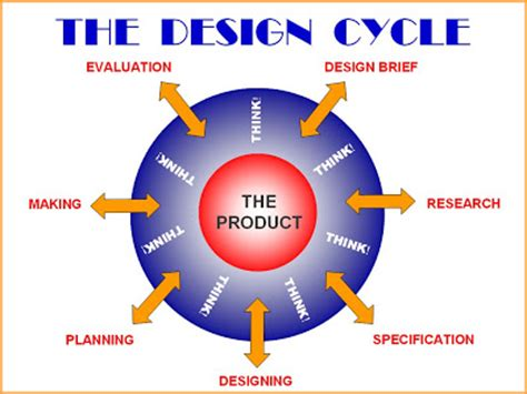 design technology definition design technology design process