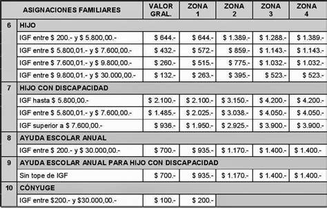 prenatal anses impuestos blog tabla asignaciones familiares 2015