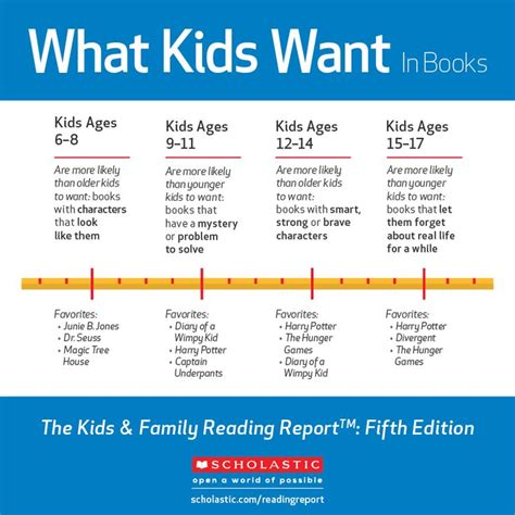 toddler bed age range 17 best images about kids family reading report fifth edition on pinterest our