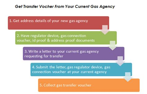 Lpg Gas Transfer Letter Format Letter Format For Change Of Name In Gas Connection Letter Written By A After Husband