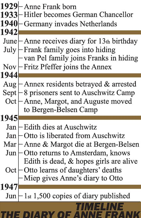 anne frank biography for middle school diary of anne frank timeline homeschool pinterest