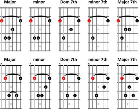 bar chord diagrams learn how to play guitar with free guitar lessons