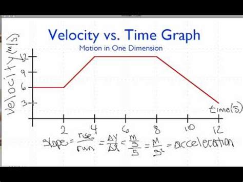 How To Draw Acceleration Vs Time Graph