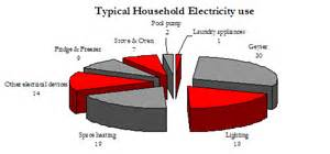 Average electricity per month for household water saving ideas and