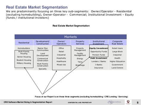Gi Multi Family Housing commercial real estate software market sizing segmentation