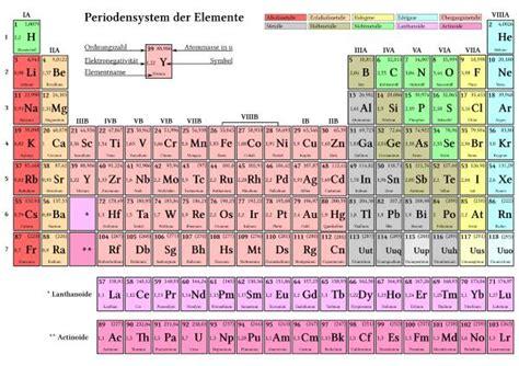 tavola atomica tavola periodica degli elementi simbolo nome massa