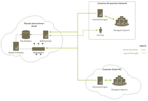 server architecture diagram architecture diagram cloud image collections how to