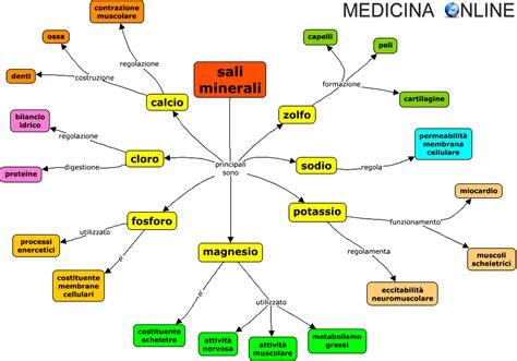 alimenti sali minerali sali minerali definizione funzioni alimenti