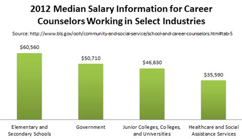 school counselor salary by state masters in career counseling degrees programs