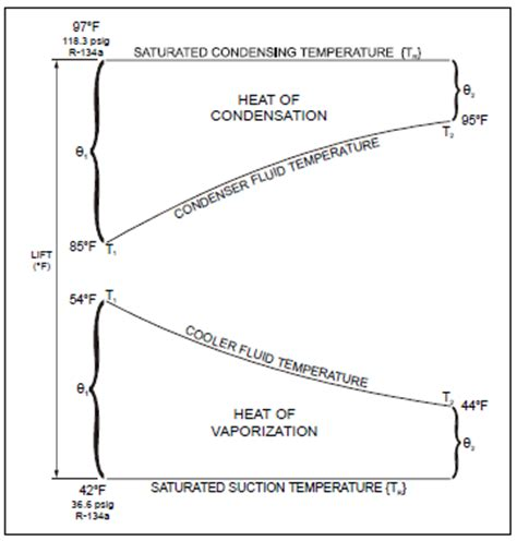 design temperature definition chiller plant design energy models com