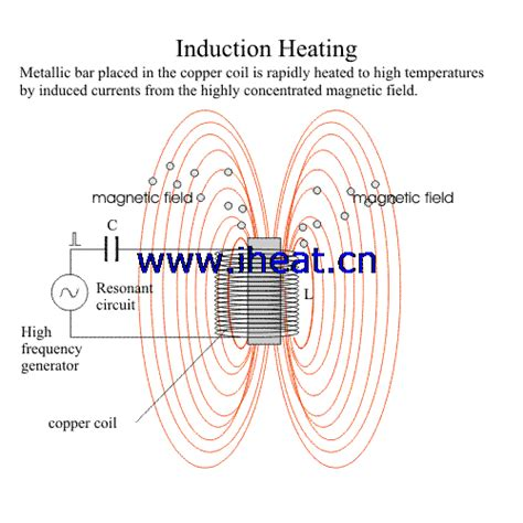 principle of induction induction heating principle induction heating expert